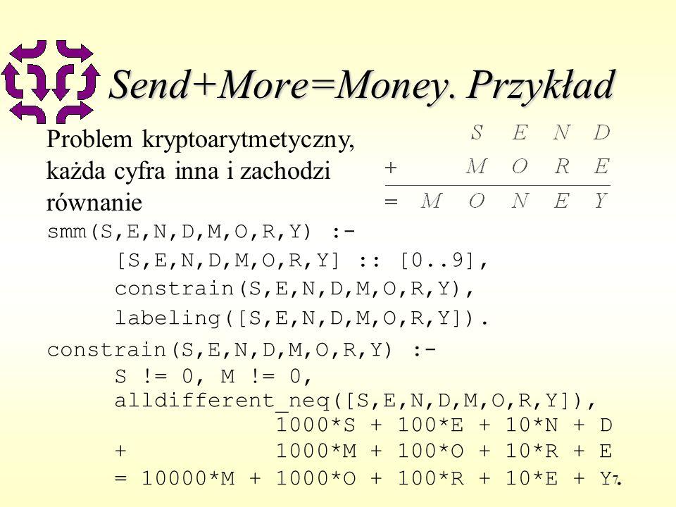 7 Send+More=Money. Przykład Problem kryptoarytmetyczny, każda cyfra inna i zachodzi równanie smm(S,E,N,D,M,O,R,Y) :- [S,E,N,D,M,O,R,Y] :: [0..9], cons
