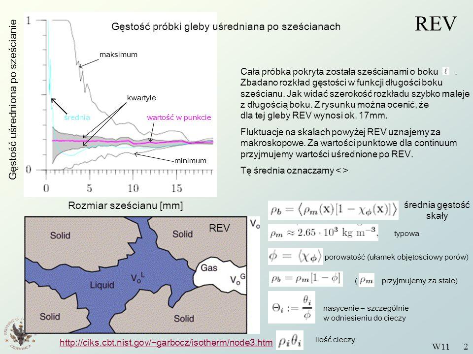 Wstęp do Fizyki Środowiska W11 2 REV Rozmiar sześcianu [mm] Gęstość próbki gleby uśredniana po sześcianach Gęstość uśredniona po sześcianie Cała próbk