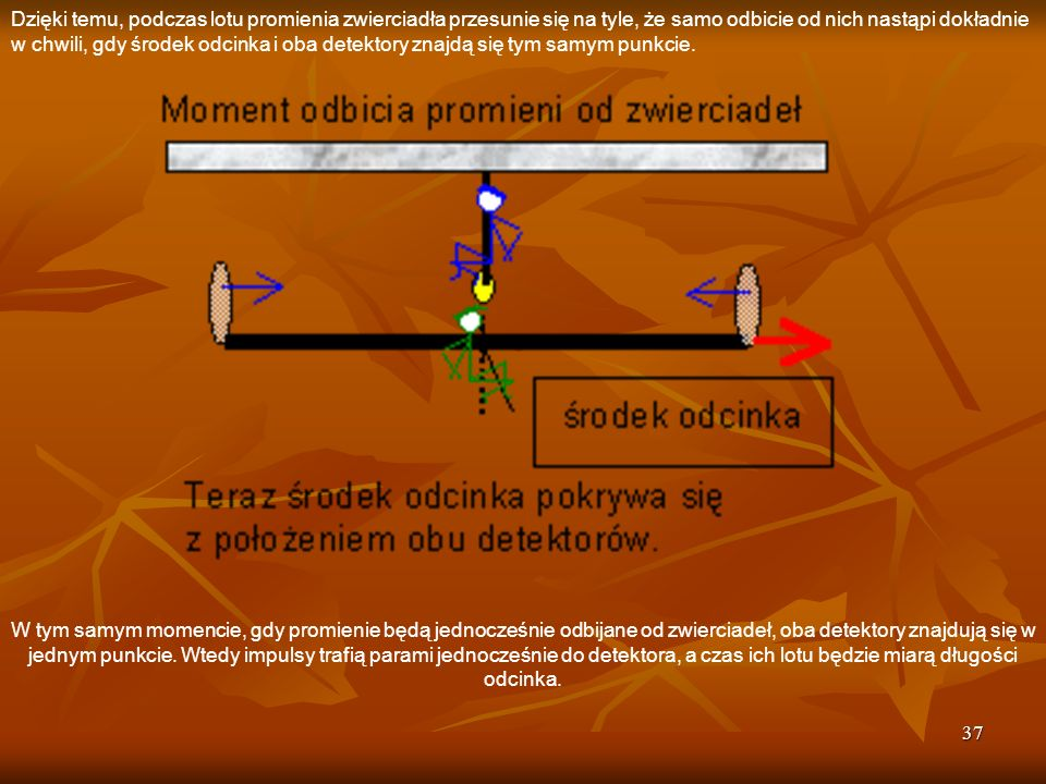 37 Dzięki temu, podczas lotu promienia zwierciadła przesunie się na tyle, że samo odbicie od nich nastąpi dokładnie w chwili, gdy środek odcinka i oba