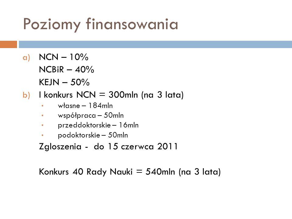 Poziomy finansowania a) NCN – 10% NCBiR – 40% KEJN – 50% b) I konkurs NCN = 300mln (na 3 lata) własne – 184mln współpraca – 50mln przeddoktorskie – 16