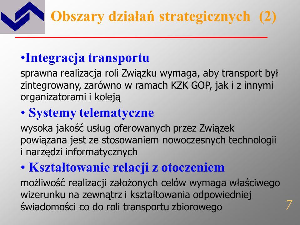 Obszary działań strategicznych (1) Przewozy efektywność transportu zbiorowego organizowanego przez Związek wymaga precyzyjnego definiowania i zgodnego