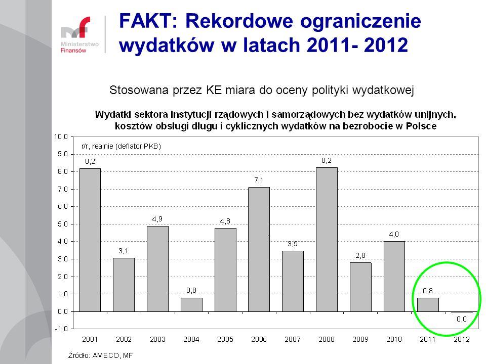 FAKT: Rekordowe ograniczenie wydatków w latach 2011- 2012 Stosowana przez KE miara do oceny polityki wydatkowej