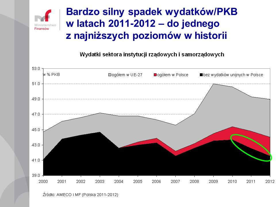 Bardzo silny spadek wydatków/PKB w latach 2011-2012 – do jednego z najniższych poziomów w historii
