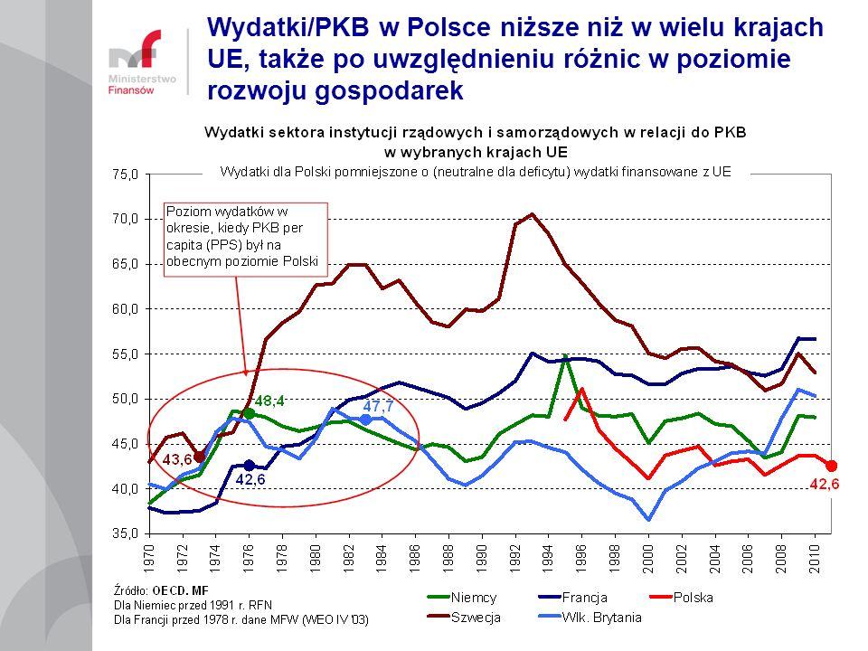 Wydatki/PKB w Polsce niższe niż w wielu krajach UE, także po uwzględnieniu różnic w poziomie rozwoju gospodarek