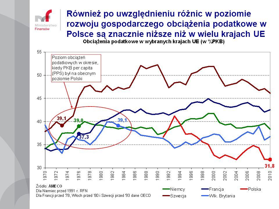 Również po uwzględnieniu różnic w poziomie rozwoju gospodarczego obciążenia podatkowe w Polsce są znacznie niższe niż w wielu krajach UE