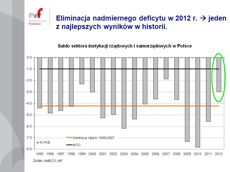 Eliminacja nadmiernego deficytu w 2012 r. jeden z najlepszych wyników w historii.