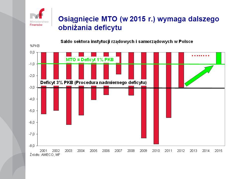 Osiągnięcie MTO (w 2015 r.) wymaga dalszego obniżania deficytu