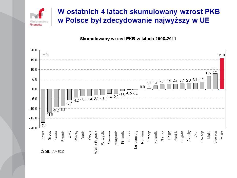 Poziom inwestycji publicznych/PKB w Polsce jest najwyższy w UE