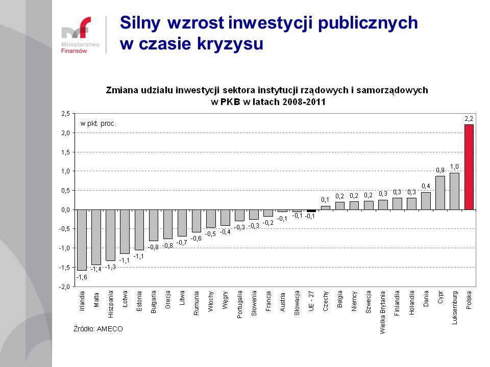Silny wzrost inwestycji publicznych w czasie kryzysu