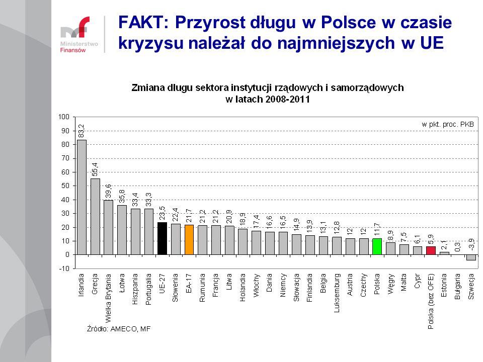 FAKT: Przyrost długu w Polsce w czasie kryzysu należał do najmniejszych w UE