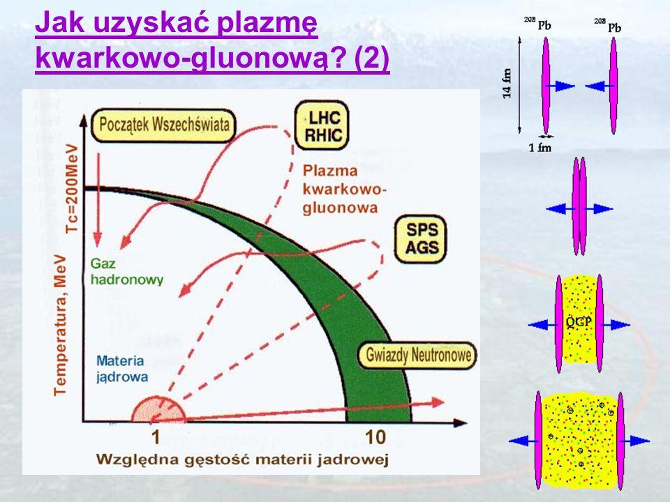 Jak uzyskać plazmę kwarkowo-gluonową? (1) podgrzewanie ściskanie wzrost temperatury wzrost gęstości materia hadronowa