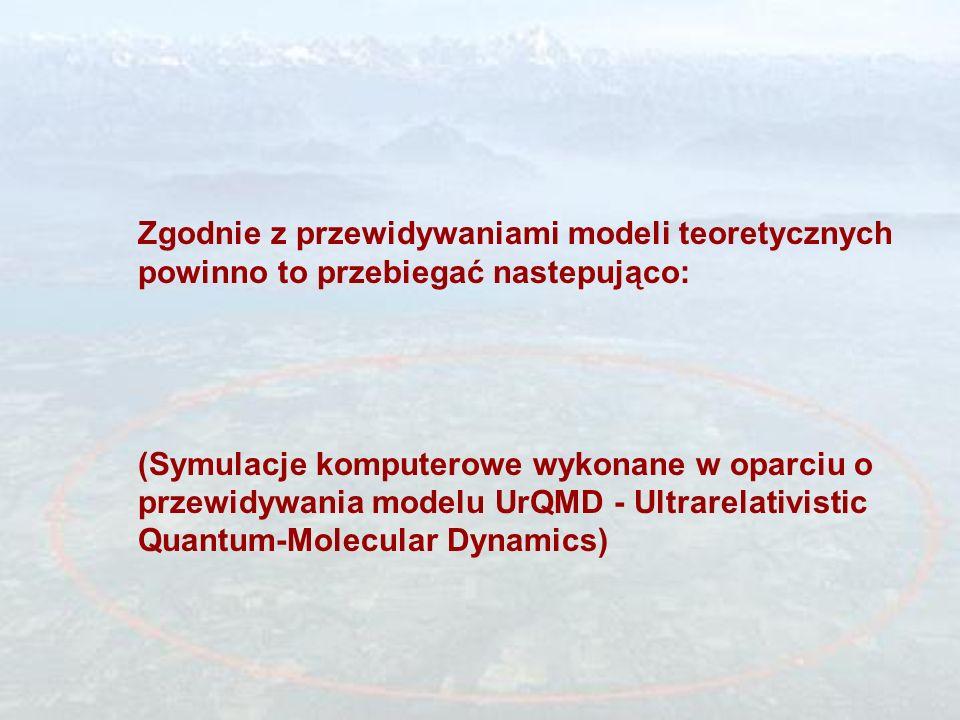 Zderzenia ciężkich jonów Na początku ====> Na końcu ====> Zmiana w czasie gęstości i temperatury ======>