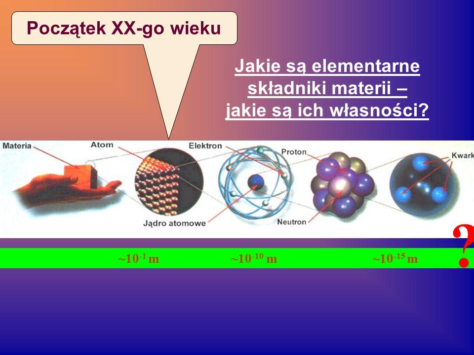 Jakie są elementarne składniki materii – jakie są ich własności? ~10 -1 m ~10 -10 m ~10 -15 m ? Początek XX-go wieku