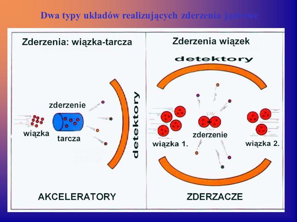 Dwa typy układów realizujących zderzenia jądrowe