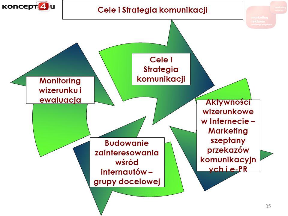 Cele i Strategia komunikacji 35 Aktywności wizerunkowe w Internecie – Marketing szeptany przekazów komunikacyjn ych i e-PR Budowanie zainteresowania w