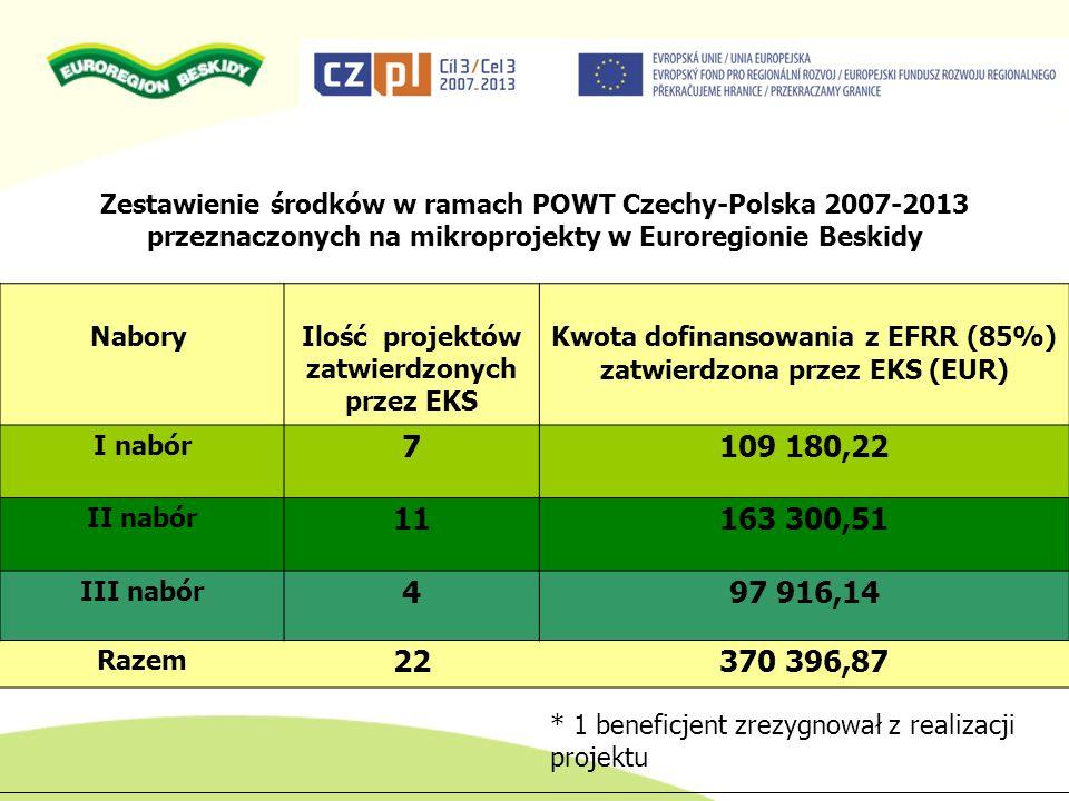 ZAŁĄCZNIKI DO WNIOSKU O DOFINANSOWANIE Wraz z wnioskiem projektowym wnioskodawca składa następujące załączniki: Wyciąg z KRS, Statut Dokumentację dla oceny kondycji finansowej wnioskodawcy Oświadczenie wnioskodawcy (załącznik nr 1) Szczegółowy budżet projektu (załącznik nr 2) Streszczenie projektu w języku polskim i czeskim (załącznik nr3) Oświadczenie o kwalifikowalności VAT (załącznik nr 4) Zasoby i doświadczenie wnioskodawcy (załącznik nr 5) Oświadczenie o partnerstwie (załącznik nr 6) Oświadczenie o reprezentowaniu wnioskodawcy (załącznik nr 7) – jeśli dotyczy
