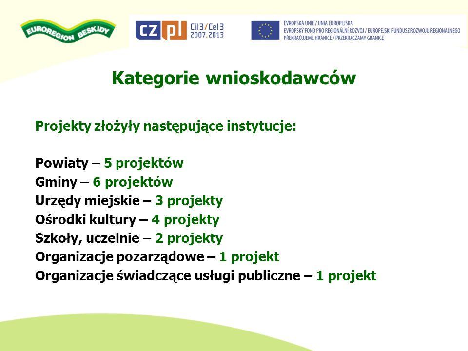 PRZYNALEŻNOŚĆ TERYTORIALNA WNIOSKODAWCY FUNDUSZU MIKROPROJEKTÓW Kwalifikowalny wnioskodawca musi posiadać osobowość prawną oraz mieć siedzibę na obszarze określonym dla Euroregionu Beskidy.