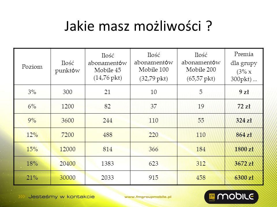 Jakie masz możliwości ? Poziom Ilość punkt ó w Ilość abonament ó w Mobile 45 (14,76 pkt) Ilość abonament ó w Mobile 100 (32,79 pkt) Ilość abonament ó