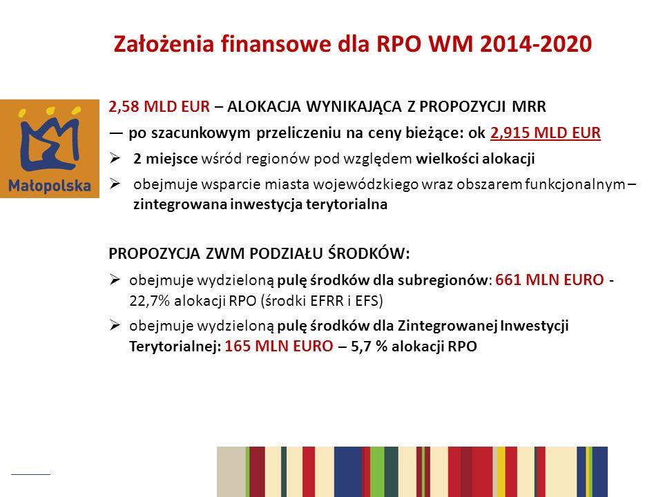 Założenia finansowe dla RPO WM 2014-2020 2,58 MLD EUR – ALOKACJA WYNIKAJĄCA Z PROPOZYCJI MRR po szacunkowym przeliczeniu na ceny bieżące: ok 2,915 MLD