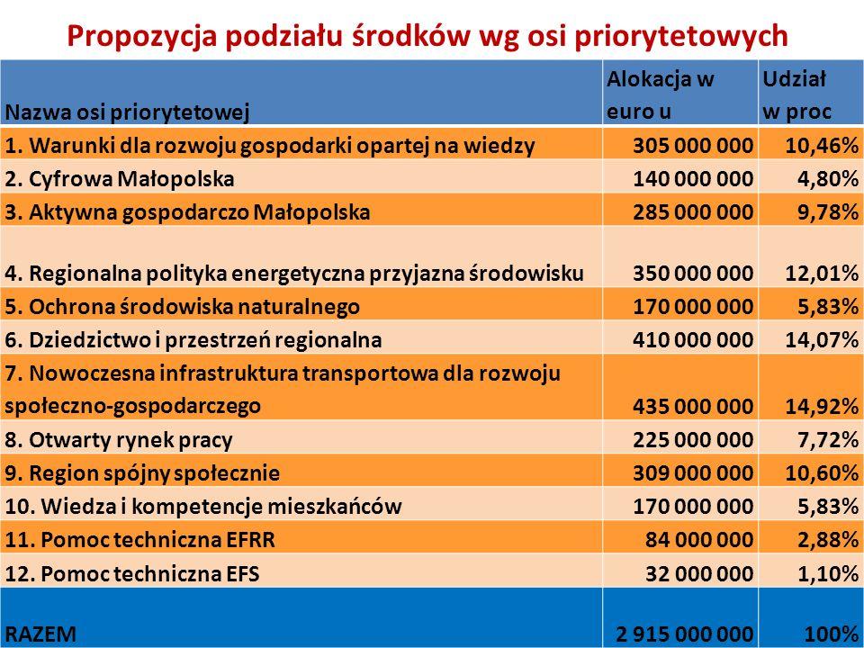 Propozycja podziału środków wg osi priorytetowych Nazwa osi priorytetowej Alokacja w euro u Udział w proc 1. Warunki dla rozwoju gospodarki opartej na