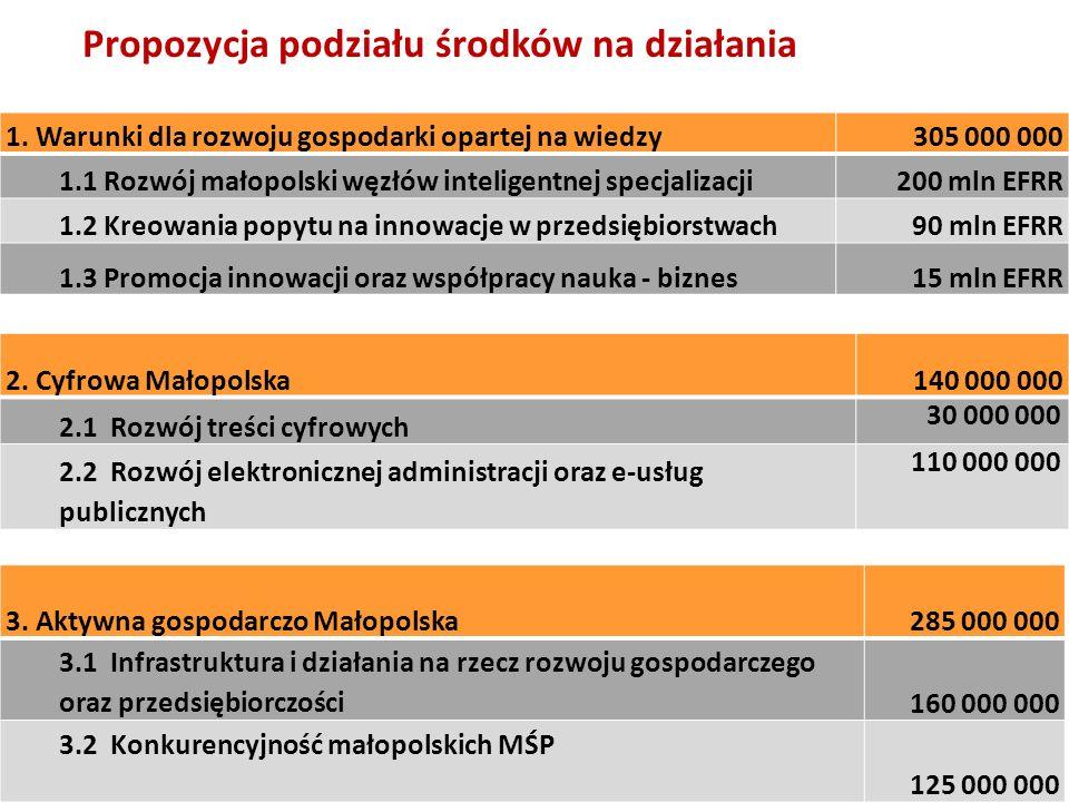 Propozycja podziału środków na działania 1. Warunki dla rozwoju gospodarki opartej na wiedzy305 000 000 1.1 Rozwój małopolski węzłów inteligentnej spe