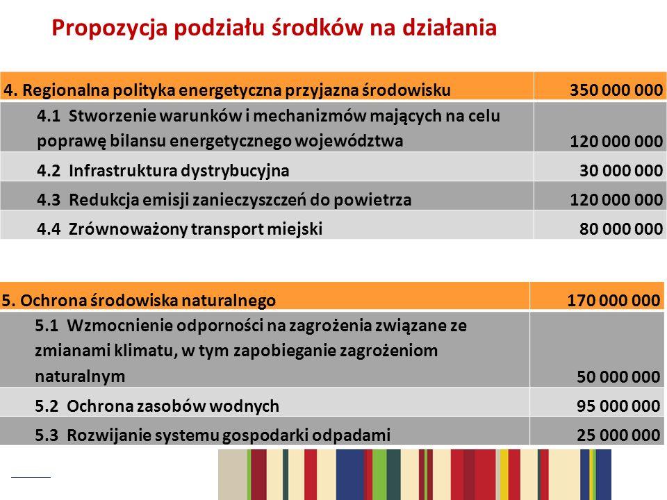 Propozycja podziału środków na działania 4. Regionalna polityka energetyczna przyjazna środowisku350 000 000 4.1 Stworzenie warunków i mechanizmów maj