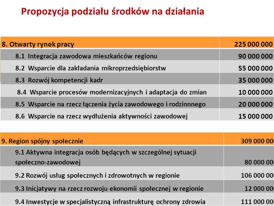Propozycja podziału środków na działania 8. Otwarty rynek pracy225 000 000 8.1 Integracja zawodowa mieszkańców regionu 90 000 000 8.2 Wsparcie dla zak