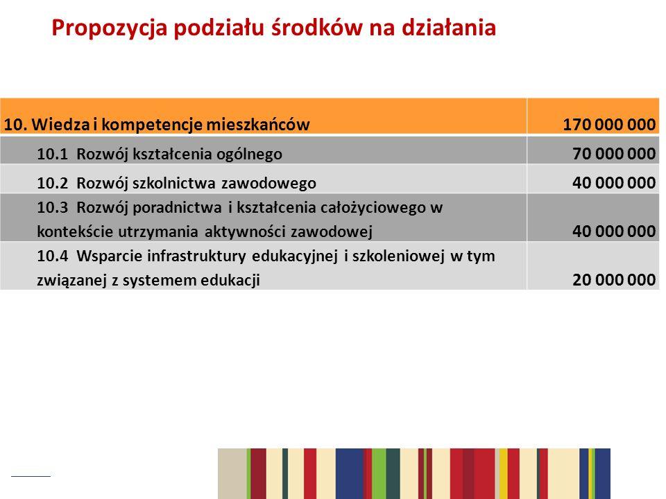 Propozycja podziału środków na działania 10. Wiedza i kompetencje mieszkańców170 000 000 10.1 Rozwój kształcenia ogólnego 70 000 000 10.2 Rozwój szkol