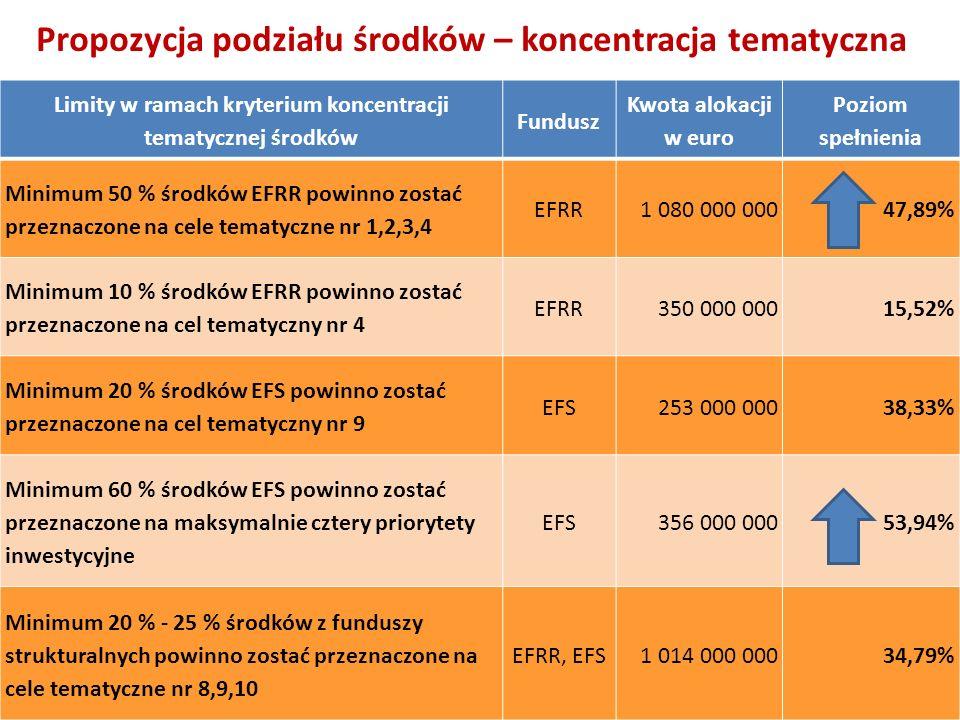 Propozycja podziału środków – koncentracja tematyczna Limity w ramach kryterium koncentracji tematycznej środków Fundusz Kwota alokacji w euro Poziom
