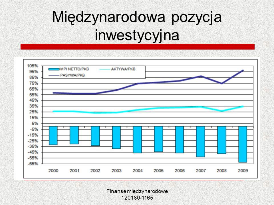 Finanse międzynarodowe 120180-1165 Międzynarodowa pozycja inwestycyjna