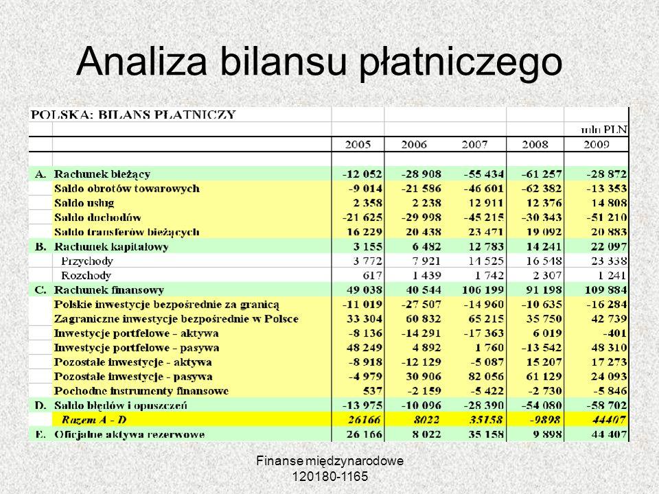 Finanse międzynarodowe 120180-1165 Analiza bilansu płatniczego