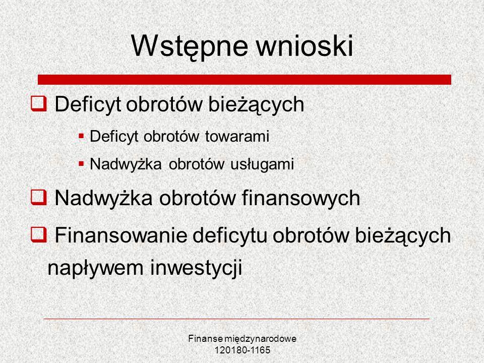Finanse międzynarodowe 120180-1165 Wstępne wnioski Deficyt obrotów bieżących Deficyt obrotów towarami Nadwyżka obrotów usługami Nadwyżka obrotów finan