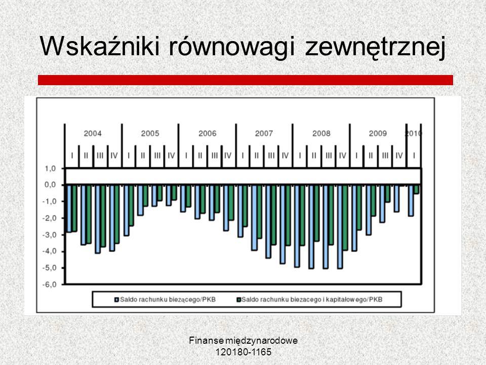 Finanse międzynarodowe 120180-1165 Wskaźniki równowagi zewnętrznej