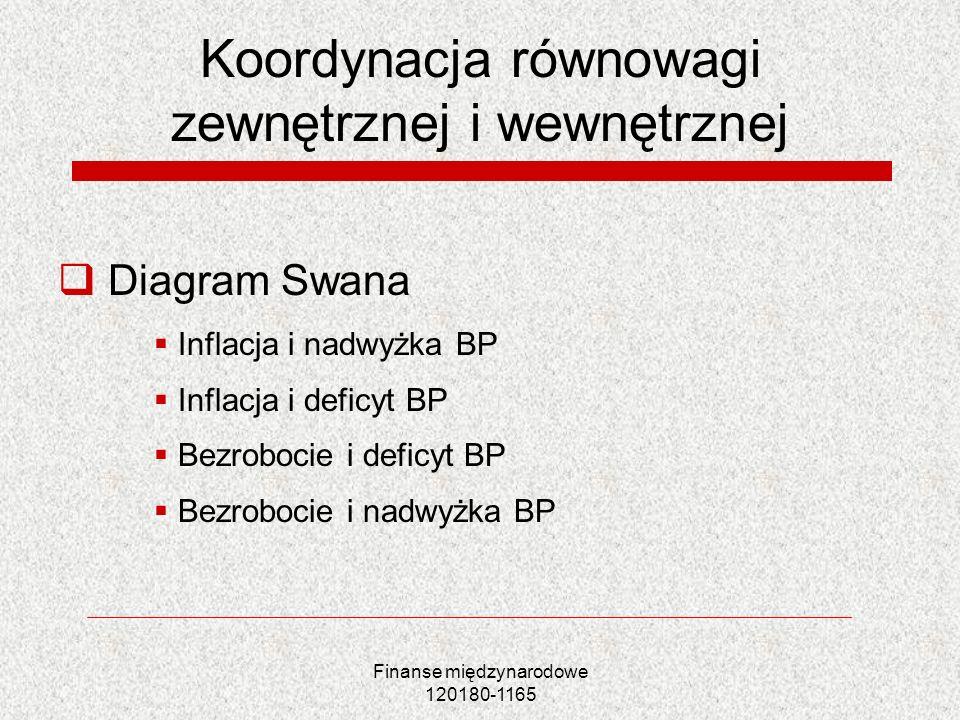 Finanse międzynarodowe 120180-1165 Koordynacja równowagi zewnętrznej i wewnętrznej Diagram Swana Inflacja i nadwyżka BP Inflacja i deficyt BP Bezroboc