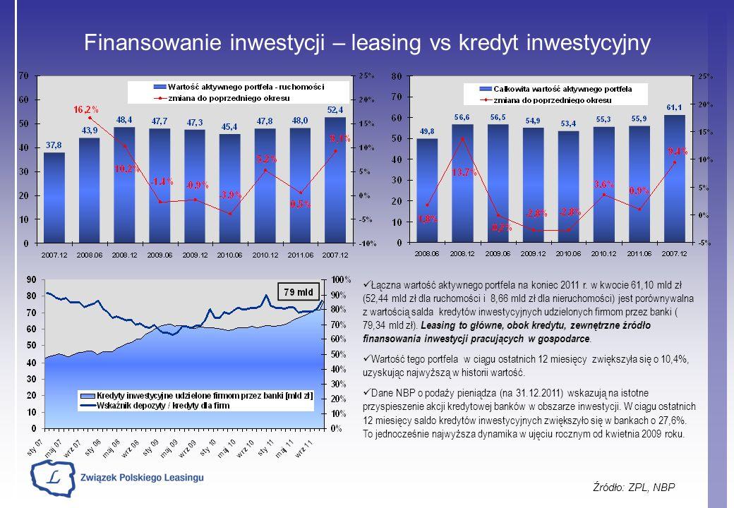Finansowanie inwestycji – leasing vs kredyt inwestycyjny Źródło: ZPL, NBP Łączna wartość aktywnego portfela na koniec 2011 r. w kwocie 61,10 mld zł (5