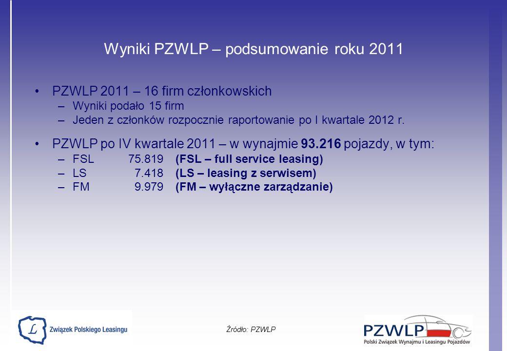 Wyniki PZWLP – podsumowanie roku 2011 PZWLP 2011 – 16 firm członkowskich –Wyniki podało 15 firm –Jeden z członków rozpocznie raportowanie po I kwartal