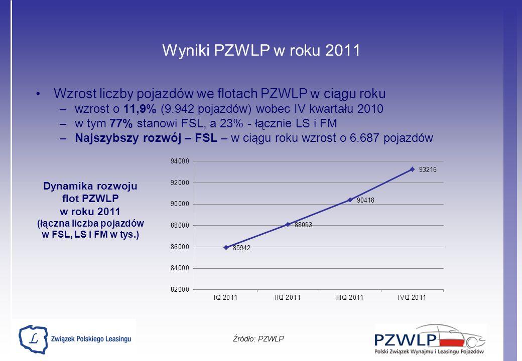 Wyniki PZWLP w roku 2011 Wzrost liczby pojazdów we flotach PZWLP w ciągu roku –wzrost o 11,9% (9.942 pojazdów) wobec IV kwartału 2010 –w tym 77% stano