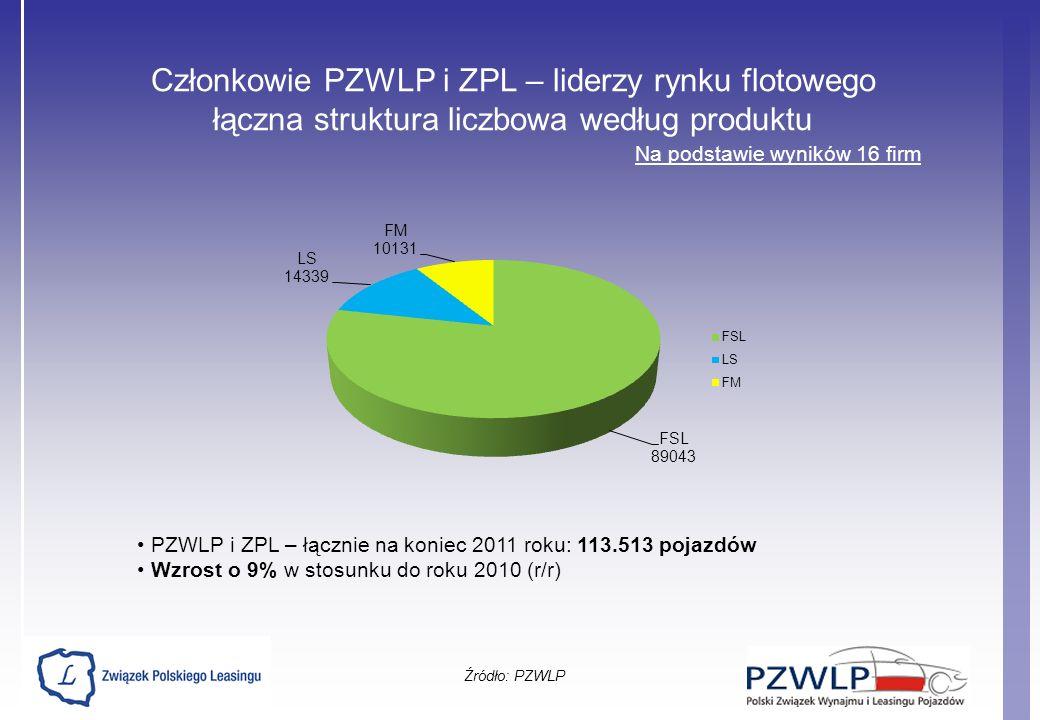 Członkowie PZWLP i ZPL – liderzy rynku flotowego łączna struktura liczbowa według produktu Źródło: PZWLP Na podstawie wyników 16 firm PZWLP i ZPL – łą