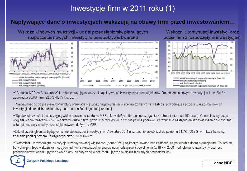 Inwestycje firm w 2011 roku (1) dane NBP Wskaźnik kontynuacji inwestycji oraz udział firm z rozpoczętymi inwestycjami Napływające dane o inwestycjach