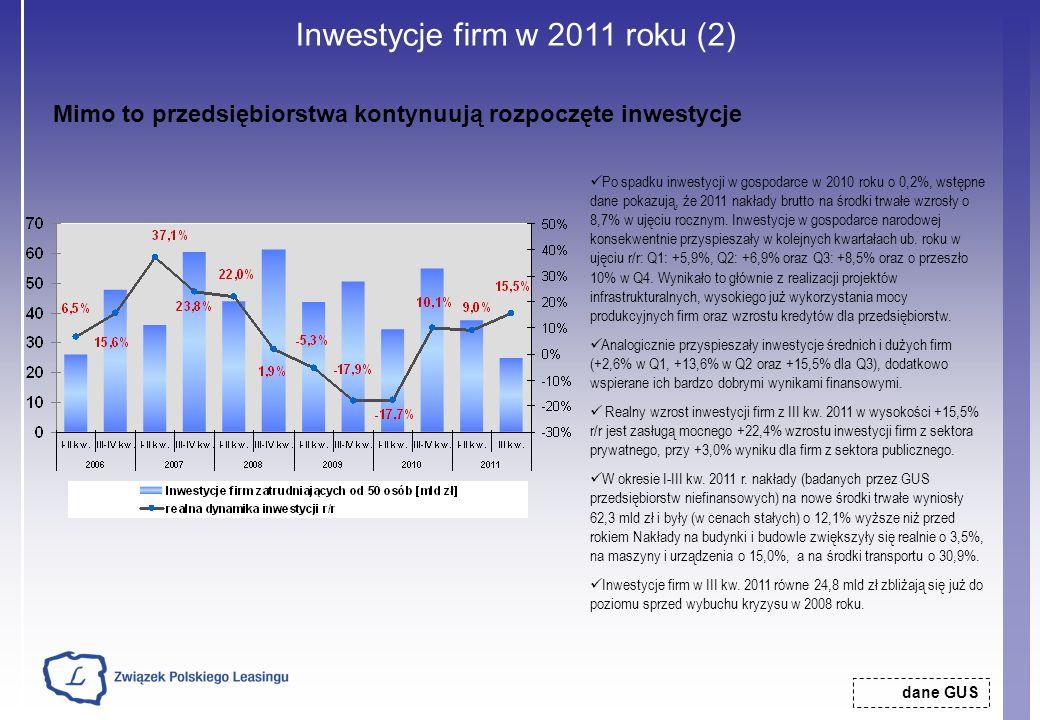 Inwestycje firm w 2011 roku (2) dane GUS Mimo to przedsiębiorstwa kontynuują rozpoczęte inwestycje Po spadku inwestycji w gospodarce w 2010 roku o 0,2
