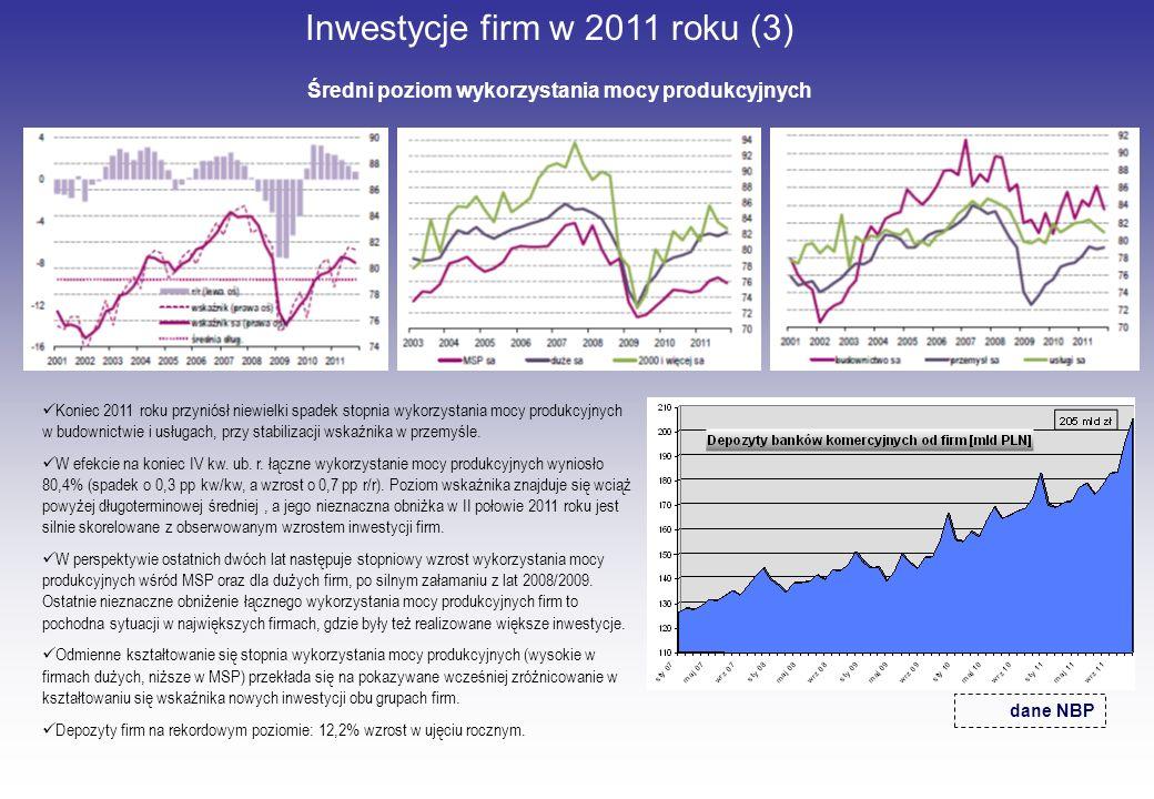 Inwestycje firm w 2011 roku (3) Średni poziom wykorzystania mocy produkcyjnych dane NBP Koniec 2011 roku przyniósł niewielki spadek stopnia wykorzysta