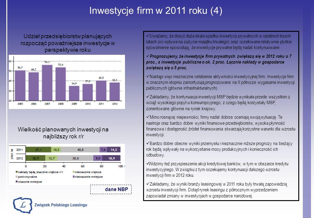 Inwestycje firm w 2011 roku (4) Uważamy, że dosyć duża skala spadku inwestycji prywatnych w ostatnich trzech latach (co wpływa na zużycie majątku trwa