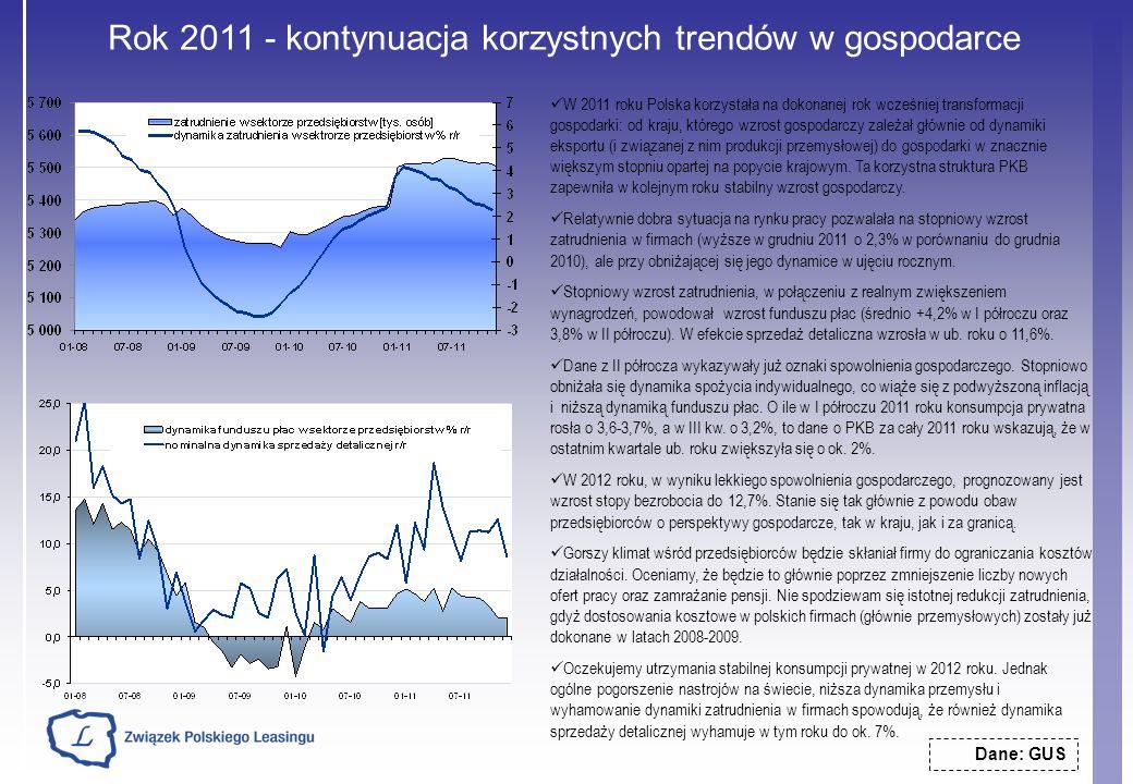 Rok 2011 - kontynuacja korzystnych trendów w gospodarce Dane: GUS W 2011 roku Polska korzystała na dokonanej rok wcześniej transformacji gospodarki: o