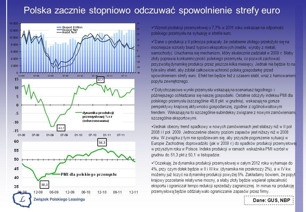 Polska zacznie stopniowo odczuwać spowolnienie strefy euro Dane: GUS, NBP Wzrost produkcji przemysłowej o 7,7% w 2011 roku wskazuje na odporność polsk