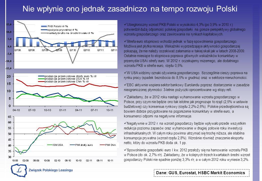 Nie wpłynie ono jednak zasadniczo na tempo rozwoju Polski Dane: GUS, Eurostat, HSBC Markit Economics Ubiegłoroczny wzrost PKB Polski w wysokości 4,3%
