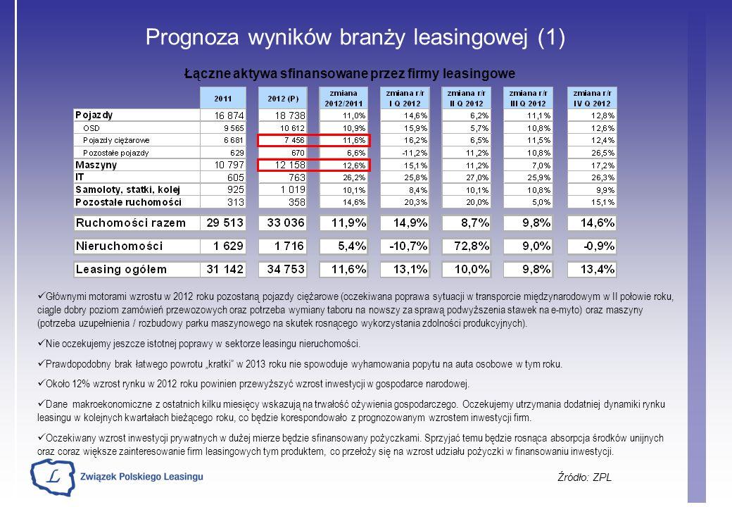 Prognoza wyników branży leasingowej (1) Źródło: ZPL Łączne aktywa sfinansowane przez firmy leasingowe Głównymi motorami wzrostu w 2012 roku pozostaną