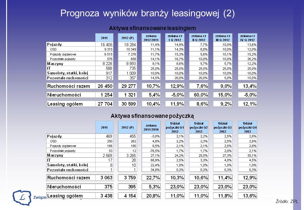 Prognoza wyników branży leasingowej (2) Źródło: ZPL Aktywa sfinansowane leasingiem Aktywa sfinansowane pożyczką