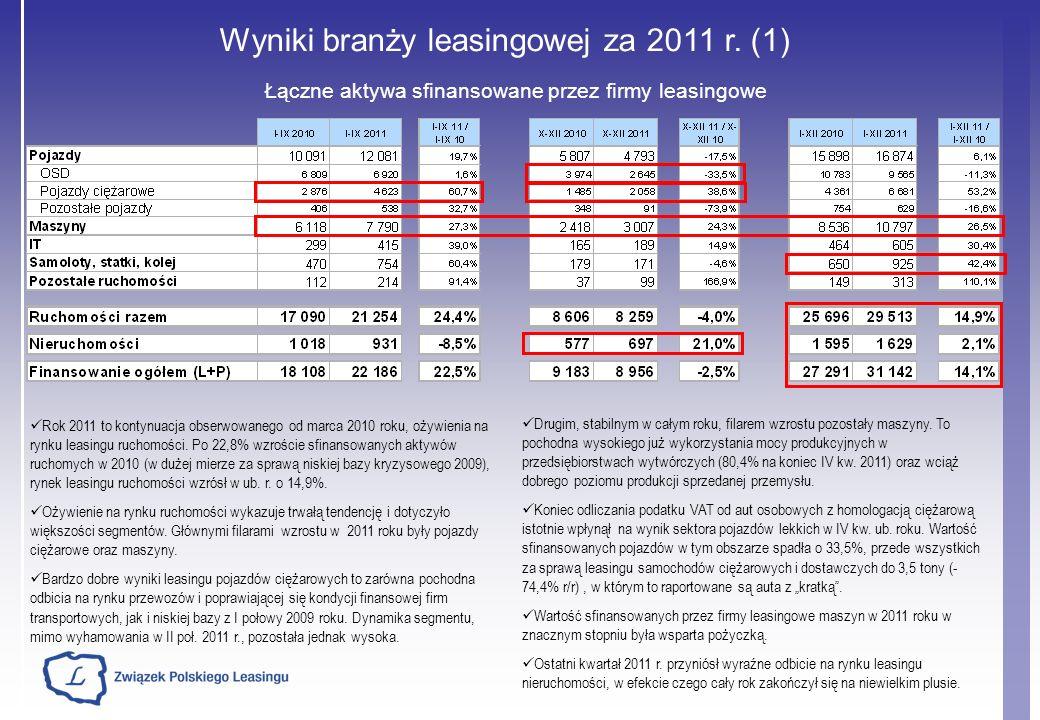 Wyniki branży leasingowej za 2011 r. (1) Łączne aktywa sfinansowane przez firmy leasingowe Drugim, stabilnym w całym roku, filarem wzrostu pozostały m