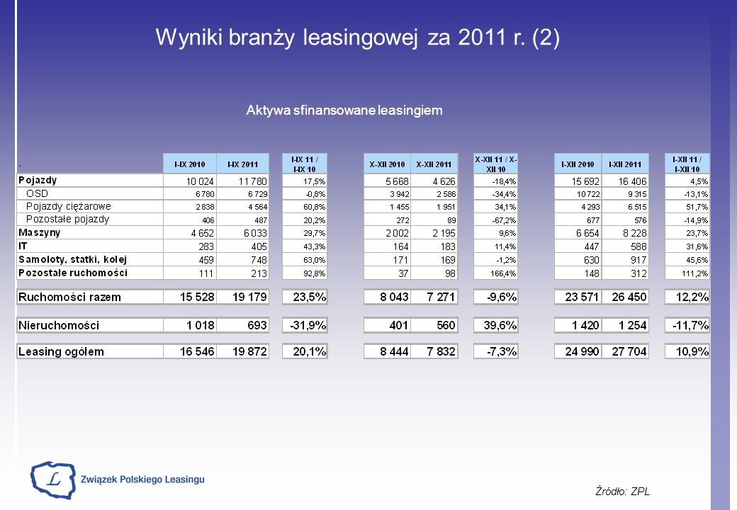 Członkowie PZWLP i ZPL – liderzy rynku flotowego łączna struktura liczbowa według produktu Źródło: PZWLP Na podstawie wyników 16 firm PZWLP i ZPL – łącznie na koniec 2011 roku: 113.513 pojazdów Wzrost o 9% w stosunku do roku 2010 (r/r)