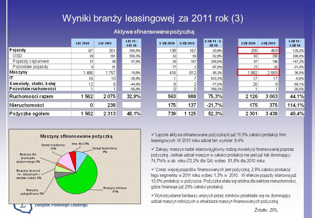 Wyniki branży leasingowej za 2011 rok (3) Źródło: ZPL Aktywa sfinansowane pożyczką Łączne aktywa sfinansowane pożyczką to już 11,0% całości produkcji